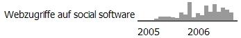 biblionetz-social-software-1206.jpg