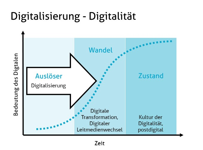 digitalisierung-digitalitaet.jpg