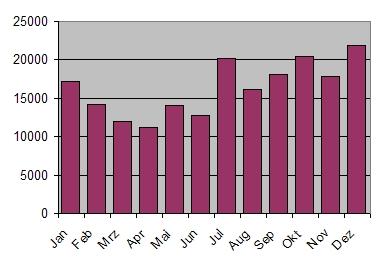 biblionetz-statistik-monate.jpg