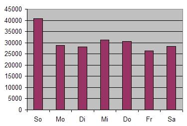 biblionetz-statistik-wochentage.jpg