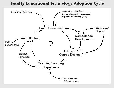 elearning-adoption-cycle.jpg