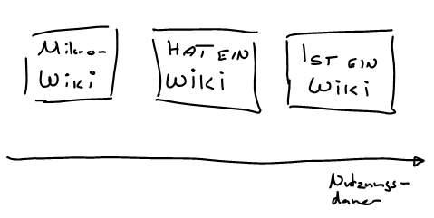 wiki-typen.jpg