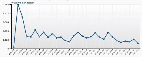 goldau-visits-month.jpg