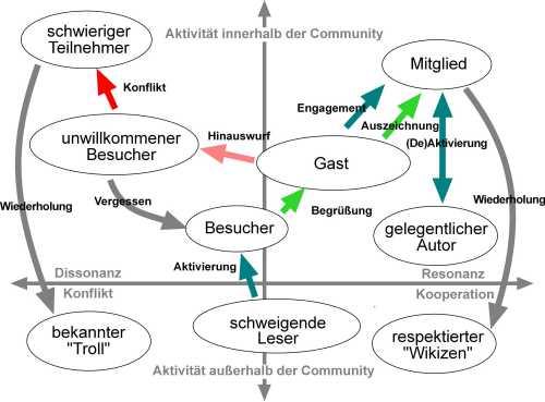 rollen_in_wikis.jpg