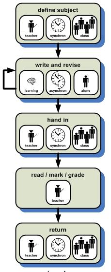 simple-essay-homework.jpg