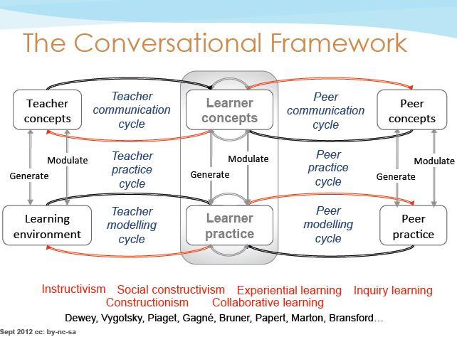 conversational-framework.jpg
